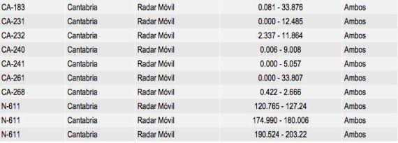 La ubicación de 1.500 radares de la