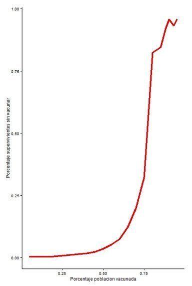 ¿Qué pasaría si solo se vacunara al 60% de la