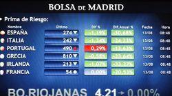 La prima de riesgo de España cae a 274 puntos, su nivel más bajo en dos