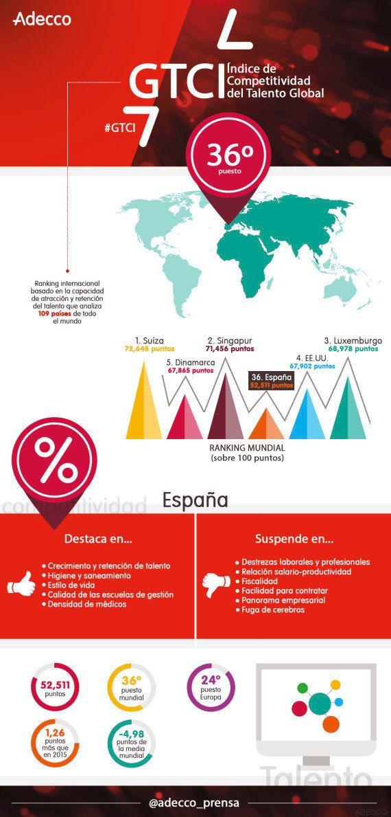 España, a la cabeza en 'fuga de