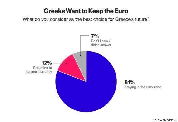 Referéndum griego: Empate técnico a dos días de la votación, según dos