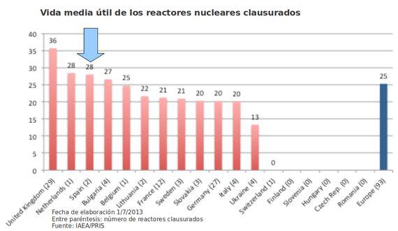 Top Nuclear: Las nucleares españolas, las más viejas de