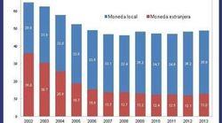 Política fiscal en América Latina: La prudencia de hoy significa prosperidad para