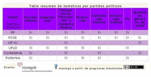 ¿Qué Administración Pública para la nueva era? Comparando los programas electorales de los