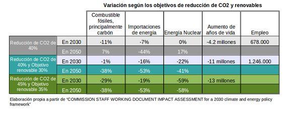 Objetivos energía UE 2030: 'Simulación de compromiso en