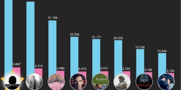 Si Twitter hablara, estos serían los ganadores de los Oscar