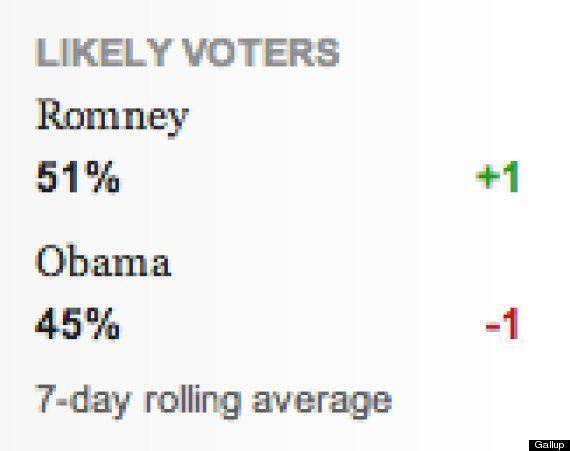 Elecciones EEUU 2012: Romney aventaja en 6 puntos a Obama, según Gallup