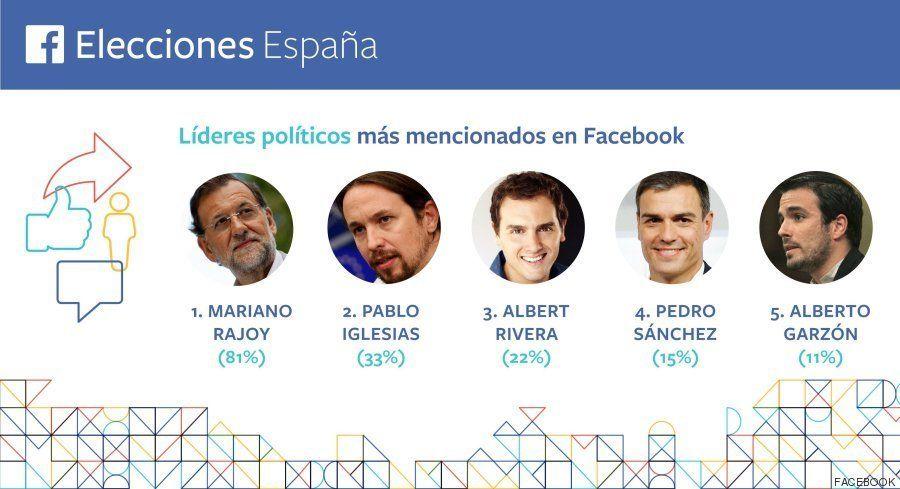 Rajoy es el político más mencionado en Facebook y el PP lidera la lista de