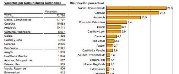 Vacantes de empleo: hay 72.790 puestos de trabajo libres, según el
