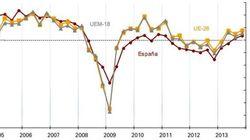 El PIB crece una décima menos de lo