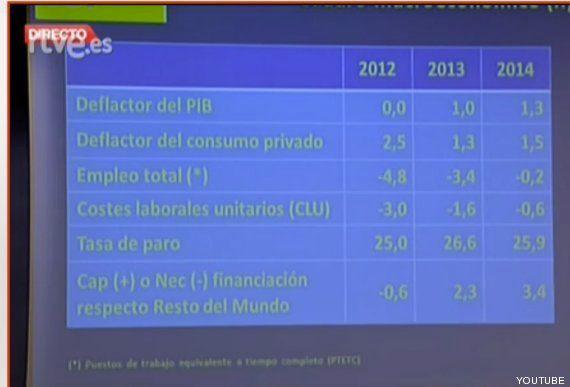 Presupuestos 2014: El Gobierno rebaja la previsión de desempleo en 2014 del 26,7% al