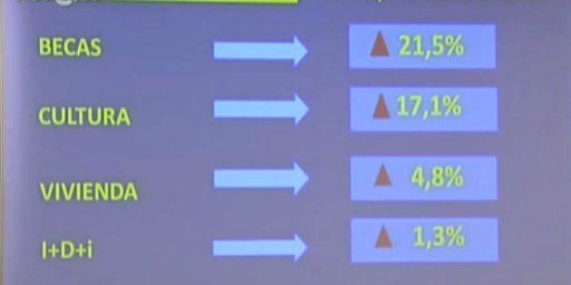 Presupuestos Generales 2014: Así resume el Gobierno las cuentas del país, en cuatro