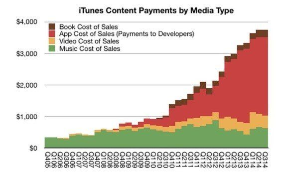 El sector de las apps en EEUU ya bate en ingresos a