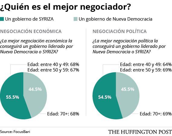 Lo que los griegos esperan de su próximo Gobierno