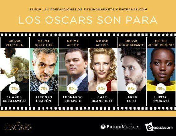 Los (casi seguros) ganadores de los Oscar, según el mercado de