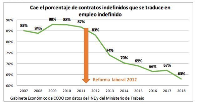 Informe sobre empleo de Comisiones