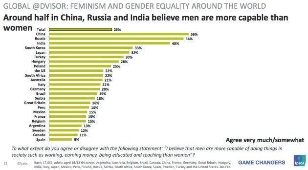 Respuesta a la pregunta sobre si los hombres son más capaces que las