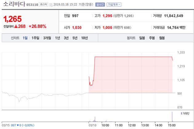 스포티파이(Spotify)가 한국에 진출한다는 보도가