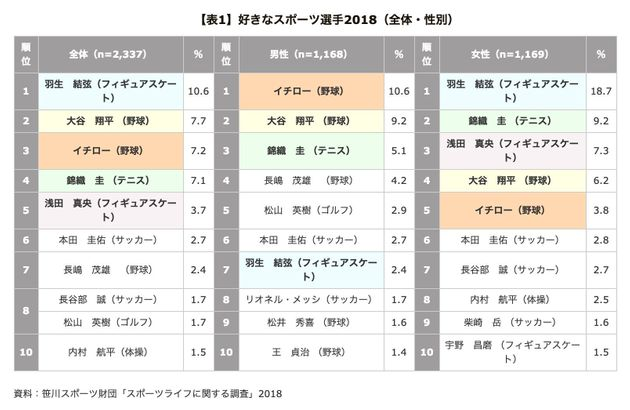 笹川スポーツ財団「スポーツライフに関する調査」2018