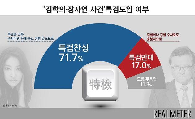 김학의 장자연 사건 특검에 대한 찬성 여론은
