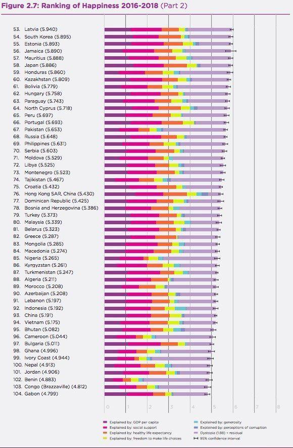 「世界幸福度ランキング」2019年版が発表。日本の順位はどうなった?