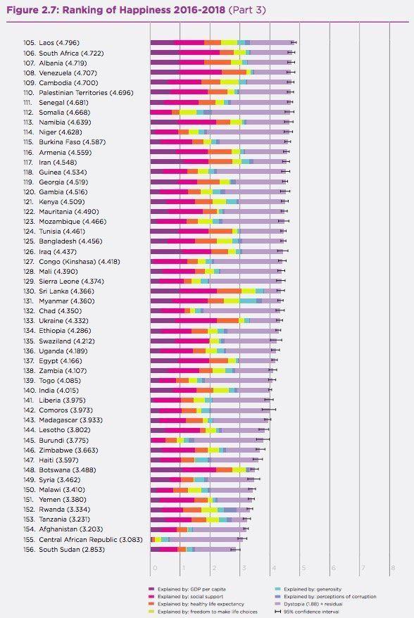【図表】「世界幸福度ランキング」2019