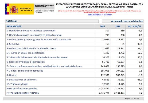 Balance de Criminalidad del Ministerio del Interior,