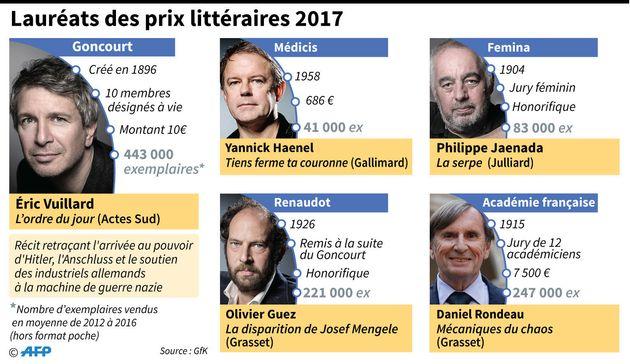 Prix Goncourt des lycéens: Une femme sera forcément