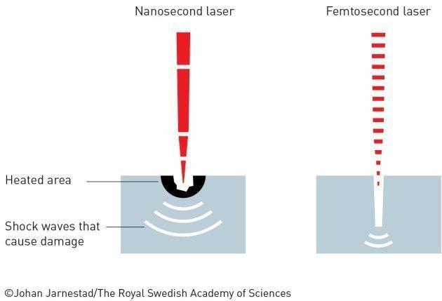 À quoi sert l'invention de Gérard Mourou et Donna Strickland, prix Nobel de physique