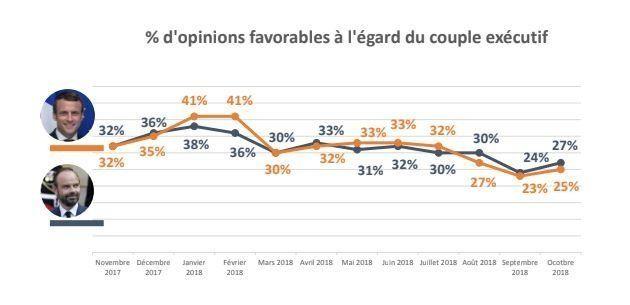 La popularité de Macron augmente (un tout petit peu) après sa dégringolade - SONDAGE