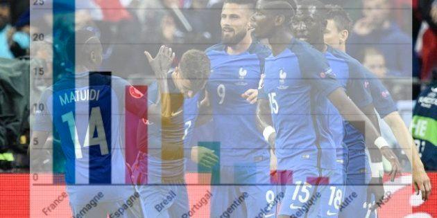 Pour la Coupe du monde, les Français pronostiquent la