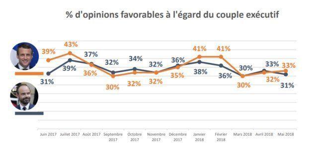 Après un an passé à l'Elysée, le président de la République Emmanuel Macron résiste mieux que son premier...