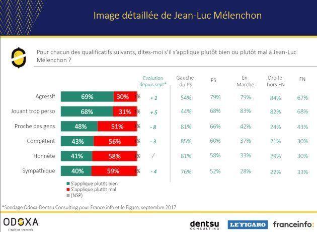Jean-Luc Mélenchon veut vous faire croire qu'il n'est pas le chef de La France