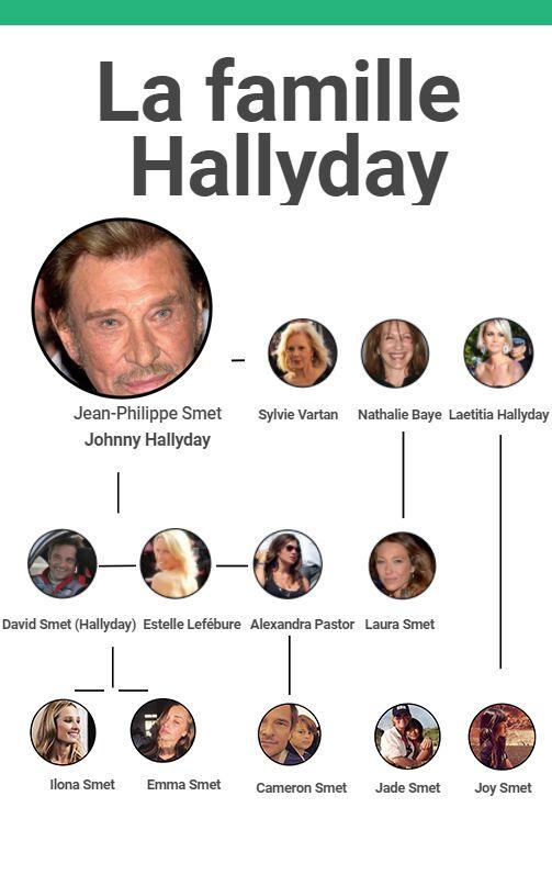 Johnny Hallyday, le patriarche d'une famille de