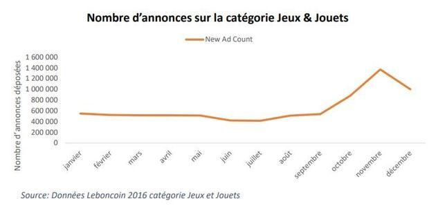 Cadeaux de Noël: Les Français ne se contentent plus de les revendre sur Leboncoin, ils les achètent