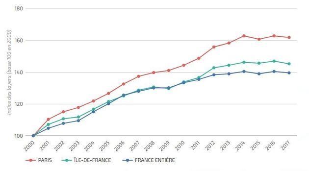 Encadrement des loyers annulé à Paris: Vont-ils vraiment flamber à nouveau comme le craint la