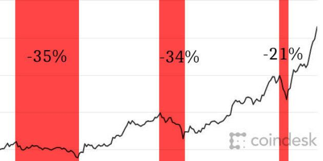 Bitcoin: Pourquoi il faut absolument freiner votre envie d'en