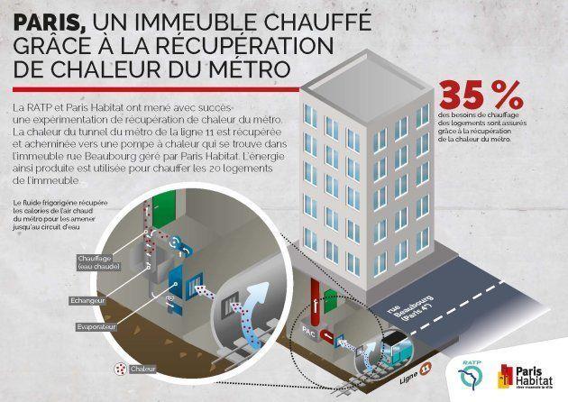 L'immeuble est situé dans le 4eme arrondissement, juste au-dessus de la ligne