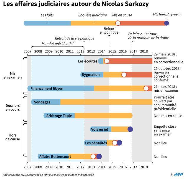 Les affaires judiciaires autour de Nicolas