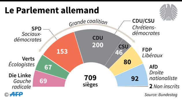 Comment l'AfD a réussi à entrer dans tous les parlements régionaux allemands en 4