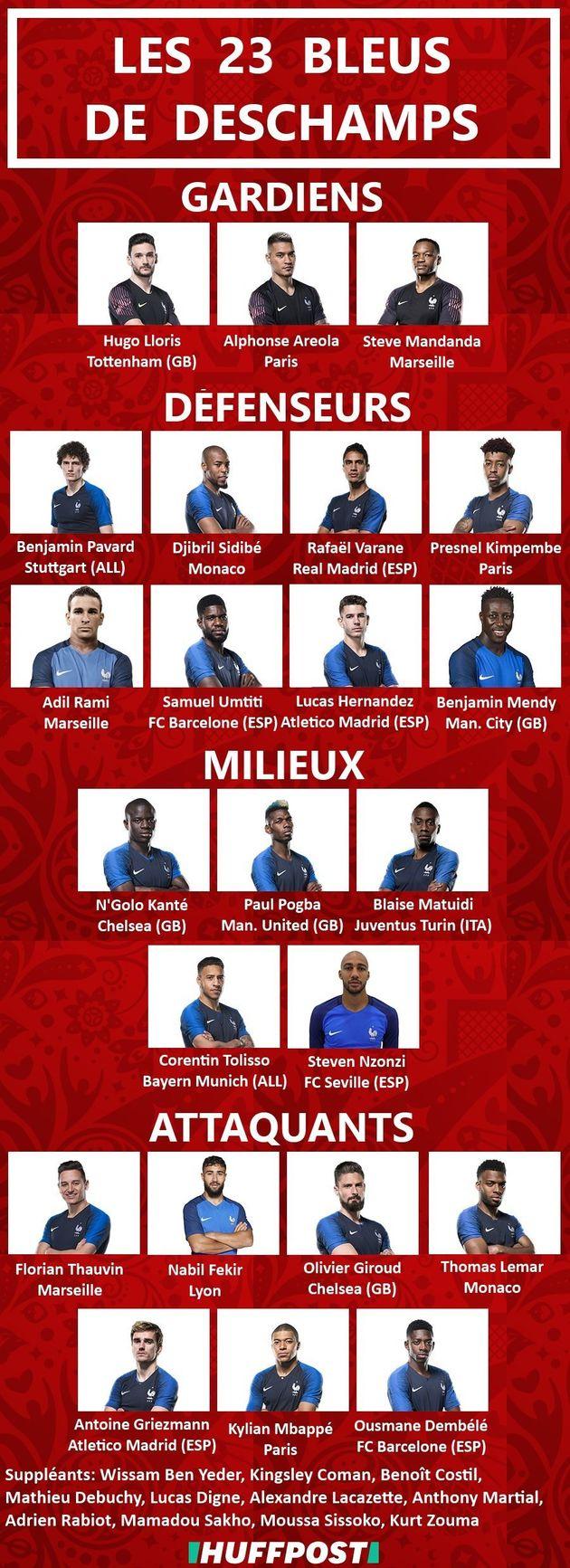 Liste des 23 de Didier Deschamps: les joueurs qui seront en Équipe de France pour la Coupe du monde