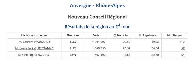 Laurent Wauquiez affirme avoir été élu par les 8 millions d'habitants de sa