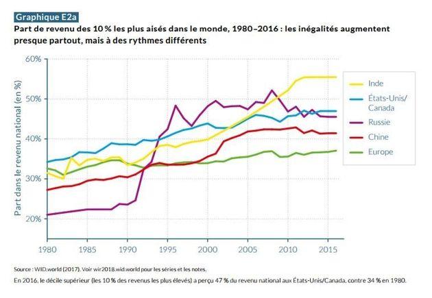 Ce graphique montre à quel point les inégalités ont augmenté ...