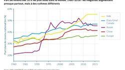 Ce graph montre à quel point les inégalités ont augmenté partout dans le monde depuis 35