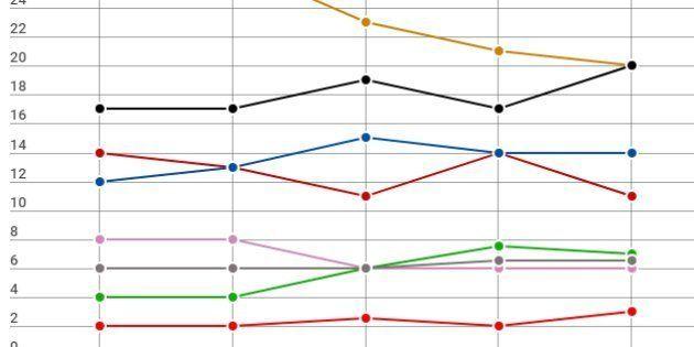 Européennes: un sondage donne LREM et RN au coude-à-coude, LFI