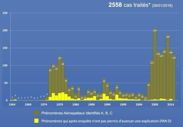 Avec le Geipan, la France aussi enquête sur les ovnis depuis 40 ans (et tout est