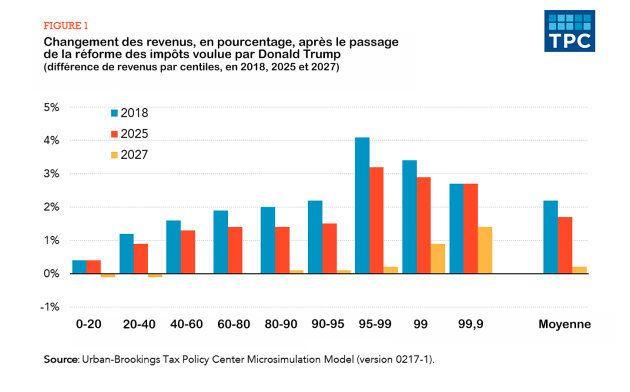 Quoi qu'en dise Donald Trump, ces graphiques montrent clairement qui va profiter de sa grande réforme...