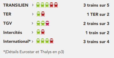 Grève SNCF: les prévisions de trafic du mardi 29 mai pour les TGV, TER et