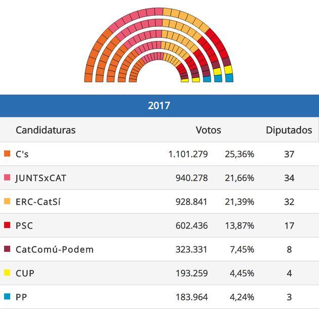 Élections en Catalogne: les indépendantistes obtiennent la majorité