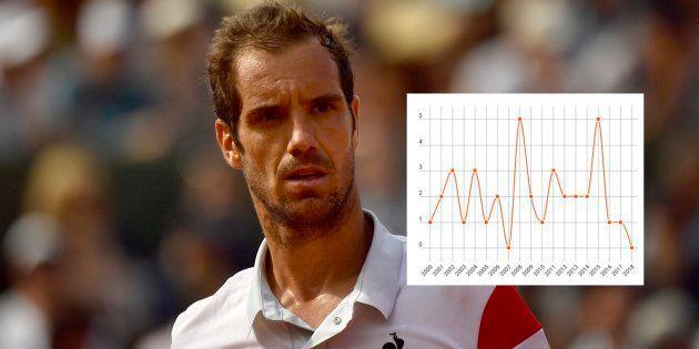 Aucun Français en 2e semaine de Roland Garros: quatre courbes qui illustrent la mauvaise passe du tennis